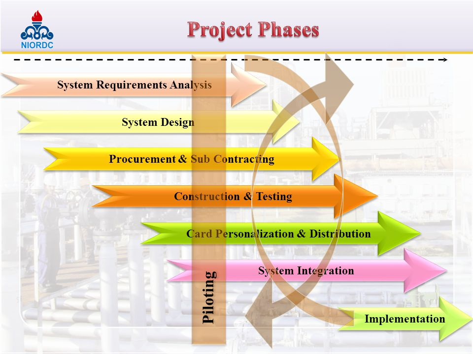 Project Phases Piloting System Requirements Analysis System Design