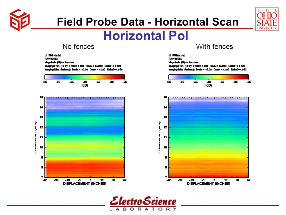Field Probe Data - Horizontal Scan