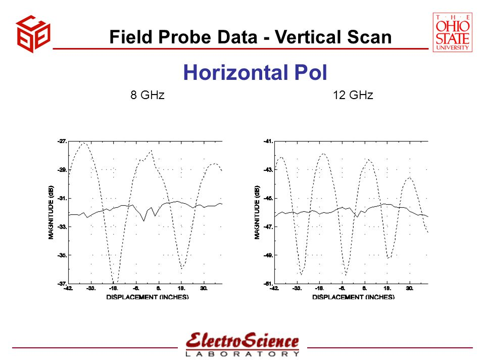 Field Probe Data - Vertical Scan