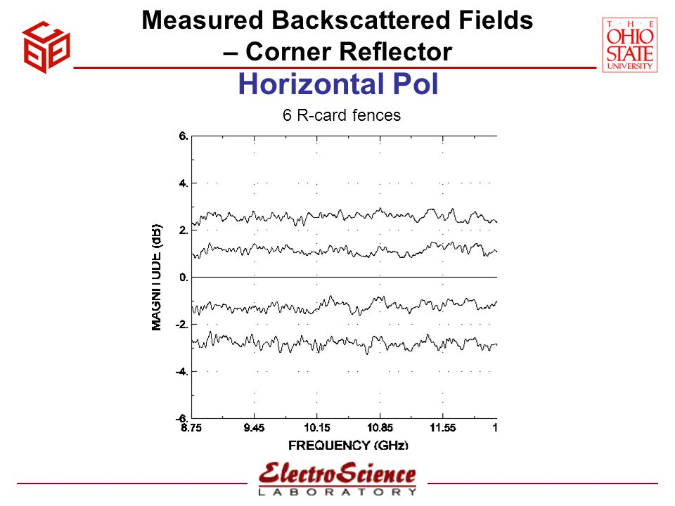 Measured Backscattered Fields – Corner Reflector