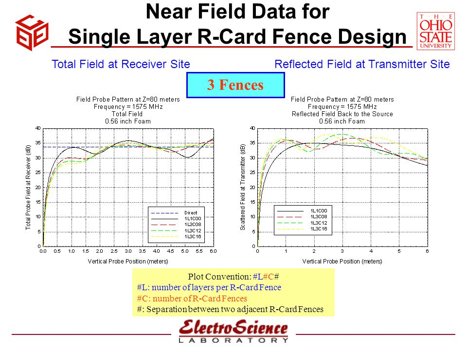 Near Field Data for Single Layer R-Card Fence Design