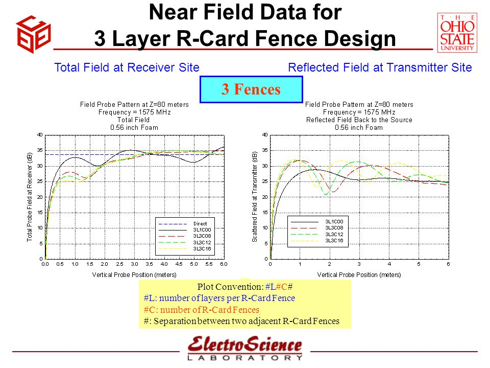 Near Field Data for 3 Layer R-Card Fence Design