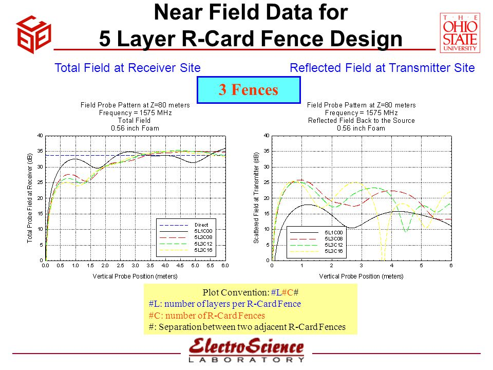 Near Field Data for 5 Layer R-Card Fence Design