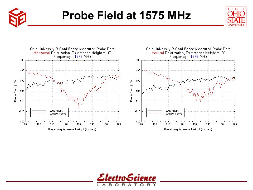 Probe Field at 1575 MHz