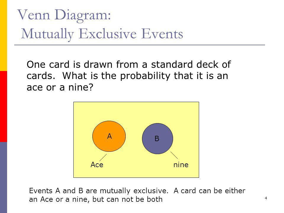 Venn Diagram: Mutually Exclusive Events