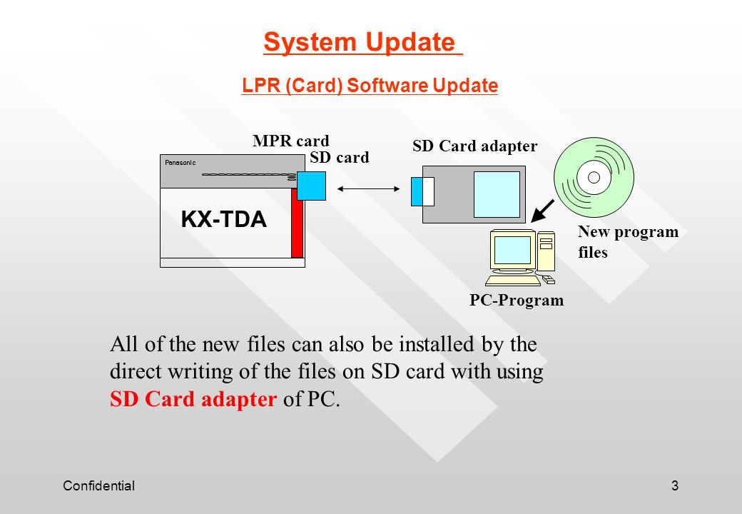 System Update LPR (Card) Software Update. MPR card. SD Card adapter. SD card. KX-TDA. New program.