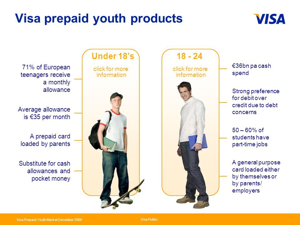 Visa prepaid youth products
