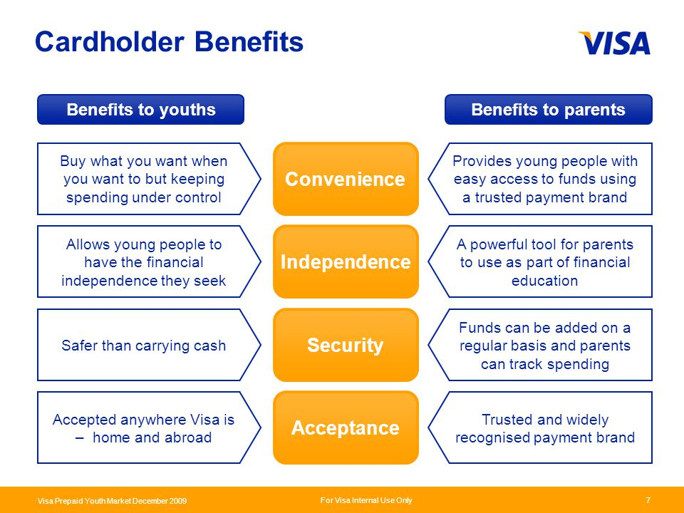 Cardholder Benefits Convenience Independence Security Acceptance