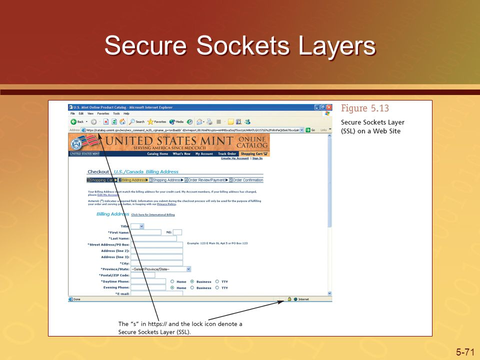 Secure Sockets Layers