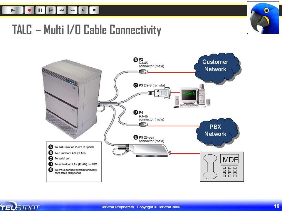 TALC – Multi I/O Cable Connectivity