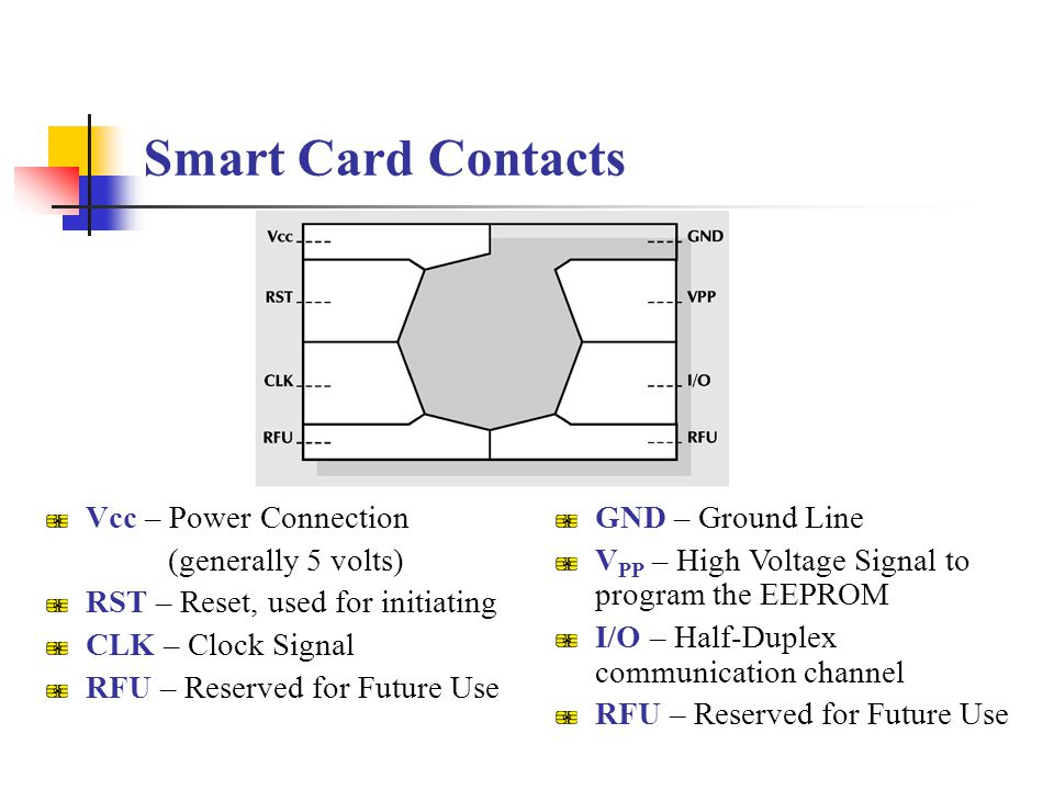 Smart Card Contacts Vcc – Power Connection (generally 5 volts)