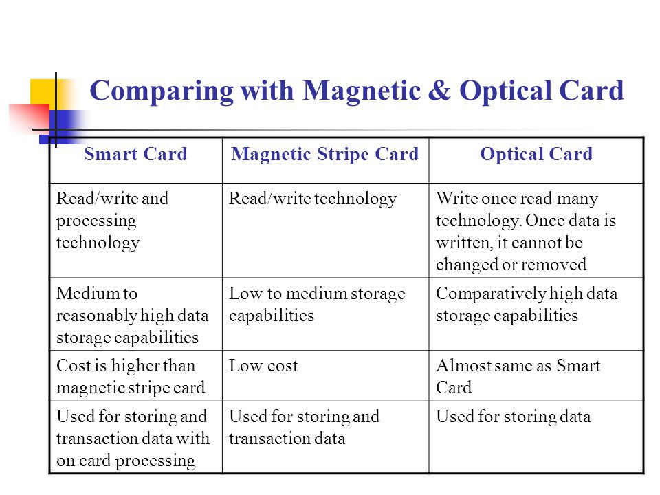 Comparing with Magnetic & Optical Card