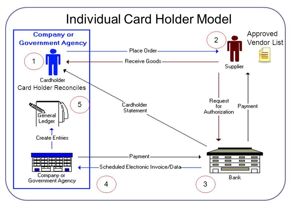 Individual Card Holder Model
