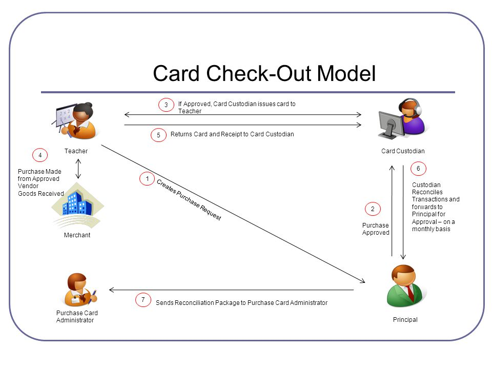 Card Check-Out Model 1 Teacher Card Custodian Principal