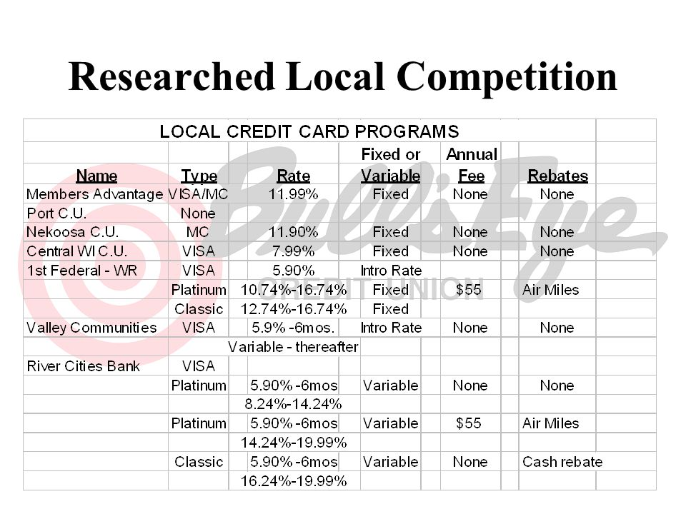 Researched Local Competition