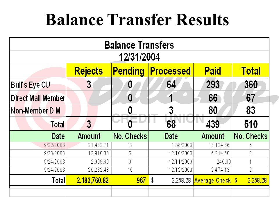 Balance Transfer Results