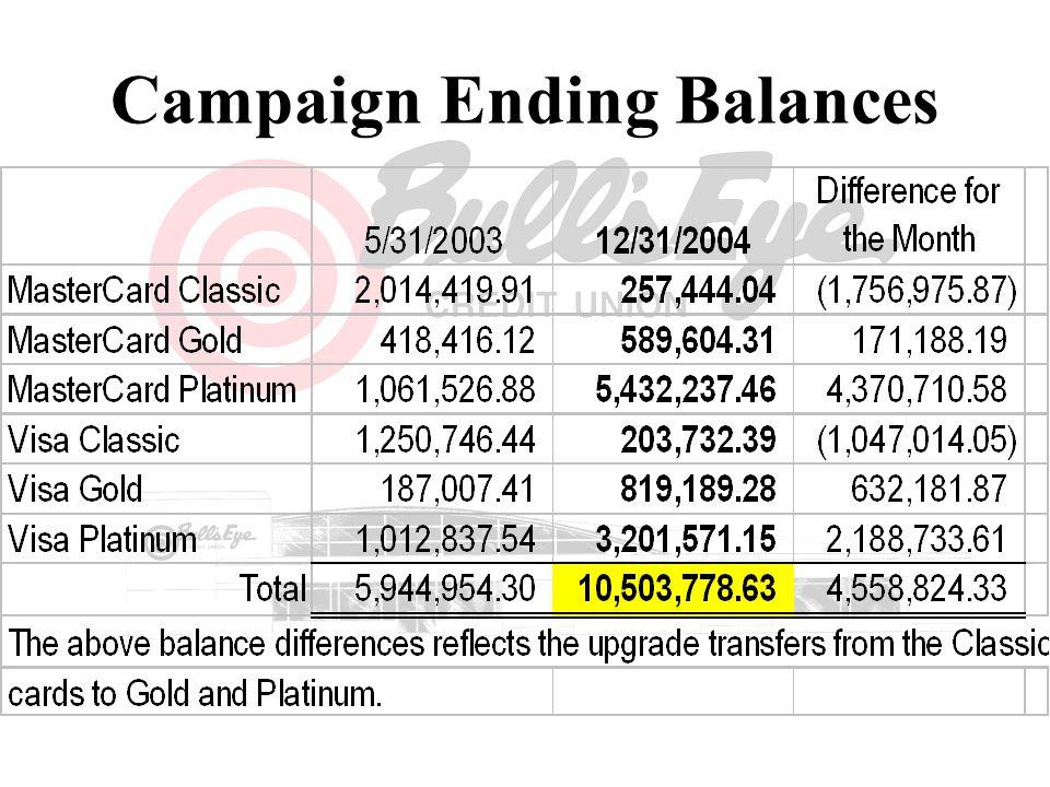 Campaign Ending Balances