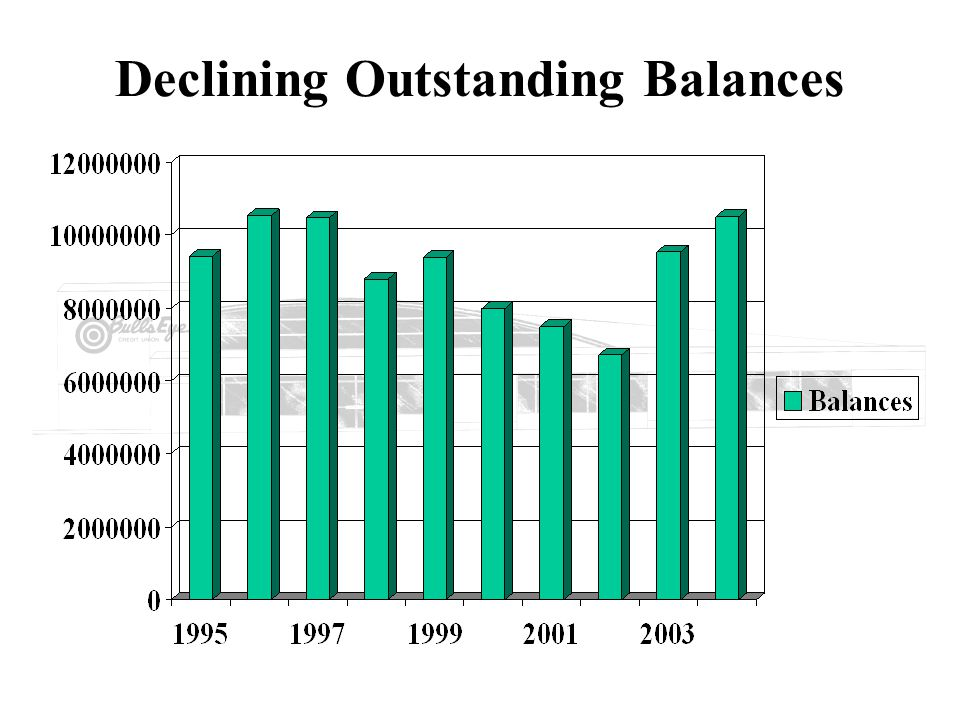 Declining Outstanding Balances