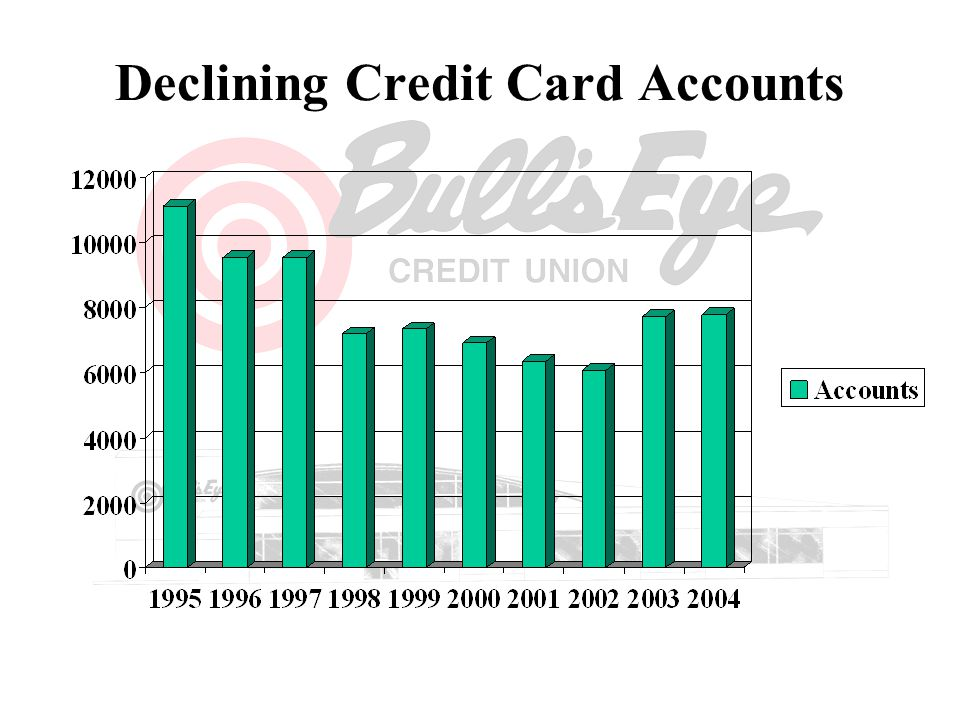 Declining Credit Card Accounts