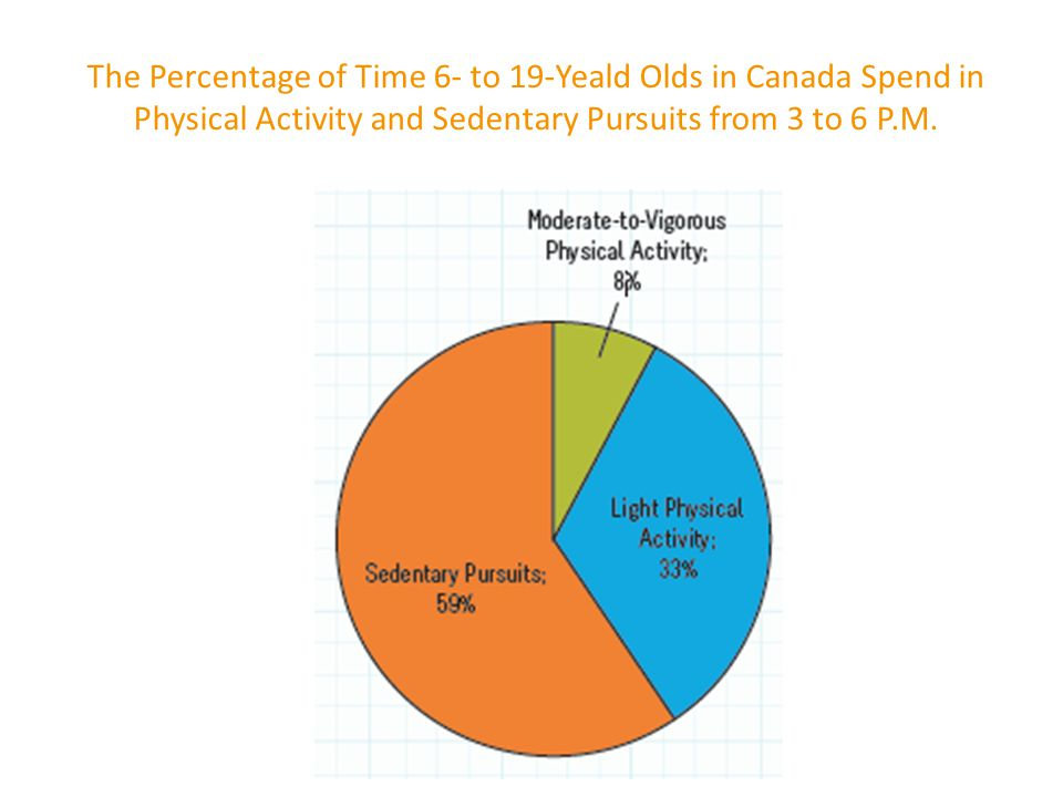 The Percentage of Time 6- to 19-Yeald Olds in Canada Spend in Physical Activity and Sedentary Pursuits from 3 to 6 P.M.
