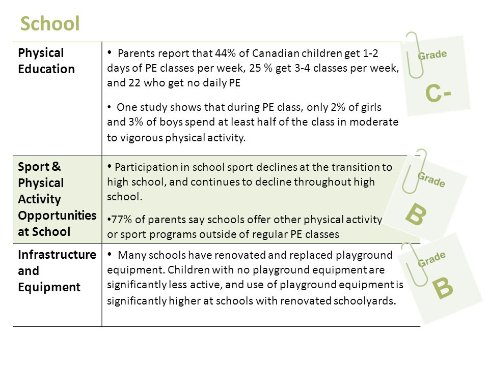 B B C- School Physical Education