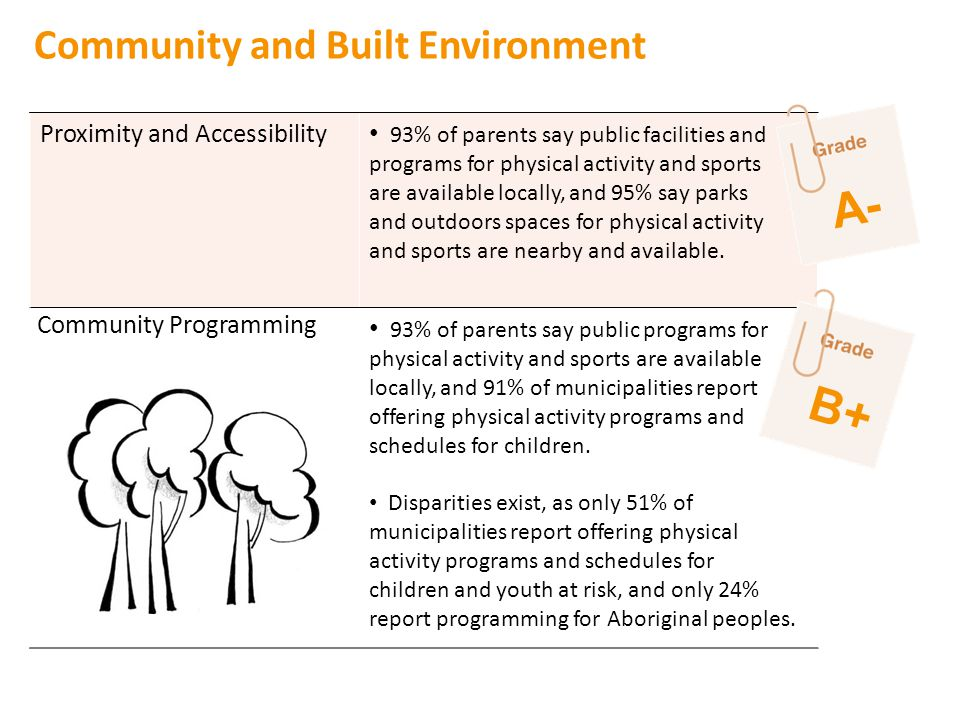 Community and Built Environment