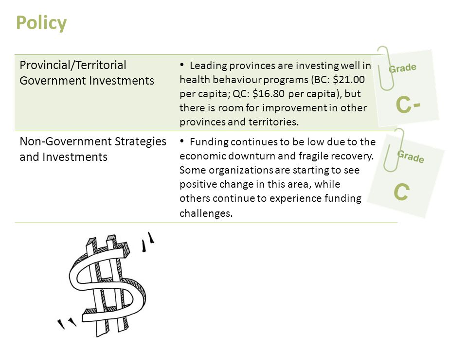 F C- C Policy Provincial/Territorial Government Investments