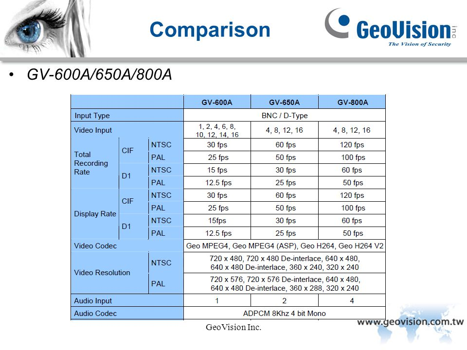Comparison GV-600A/650A/800A GeoVision Inc.