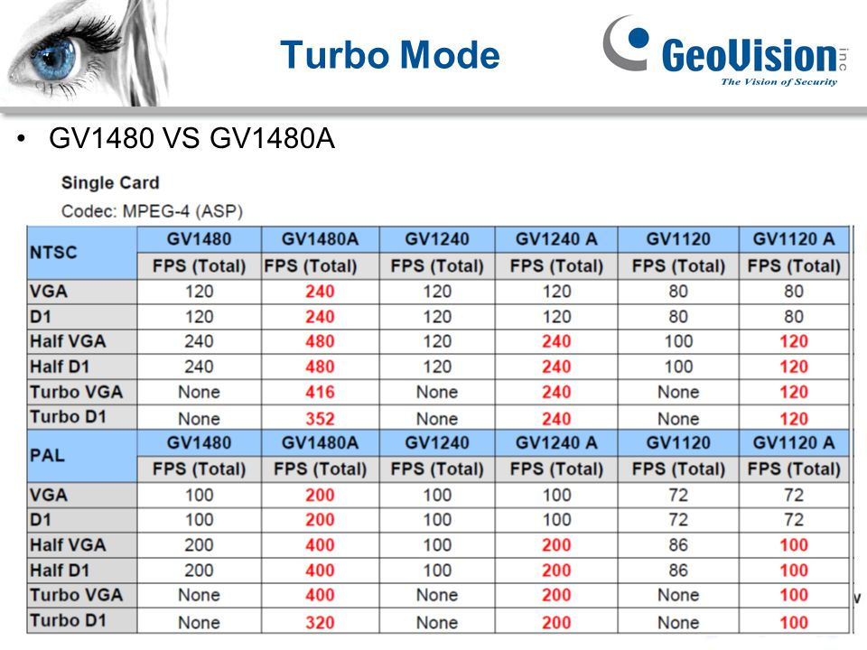Turbo Mode GV1480 VS GV1480A GeoVision Inc.
