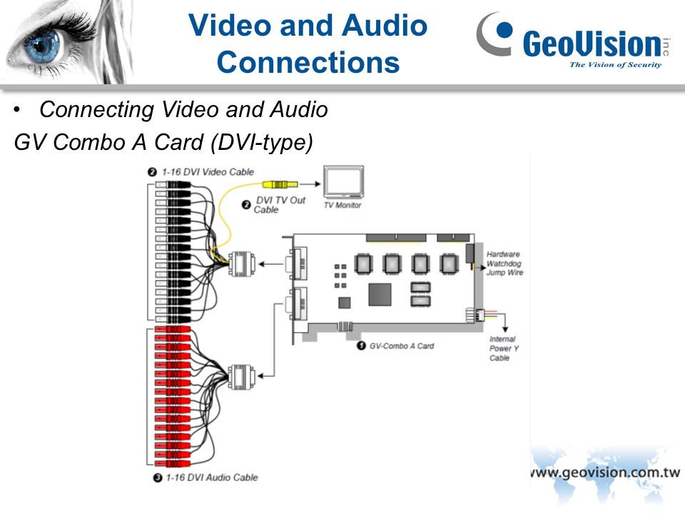 Video and Audio Connections
