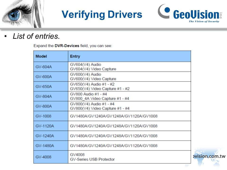 Verifying Drivers List of entries. GeoVision Inc.