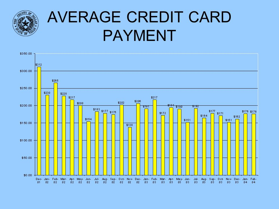 AVERAGE CREDIT CARD PAYMENT
