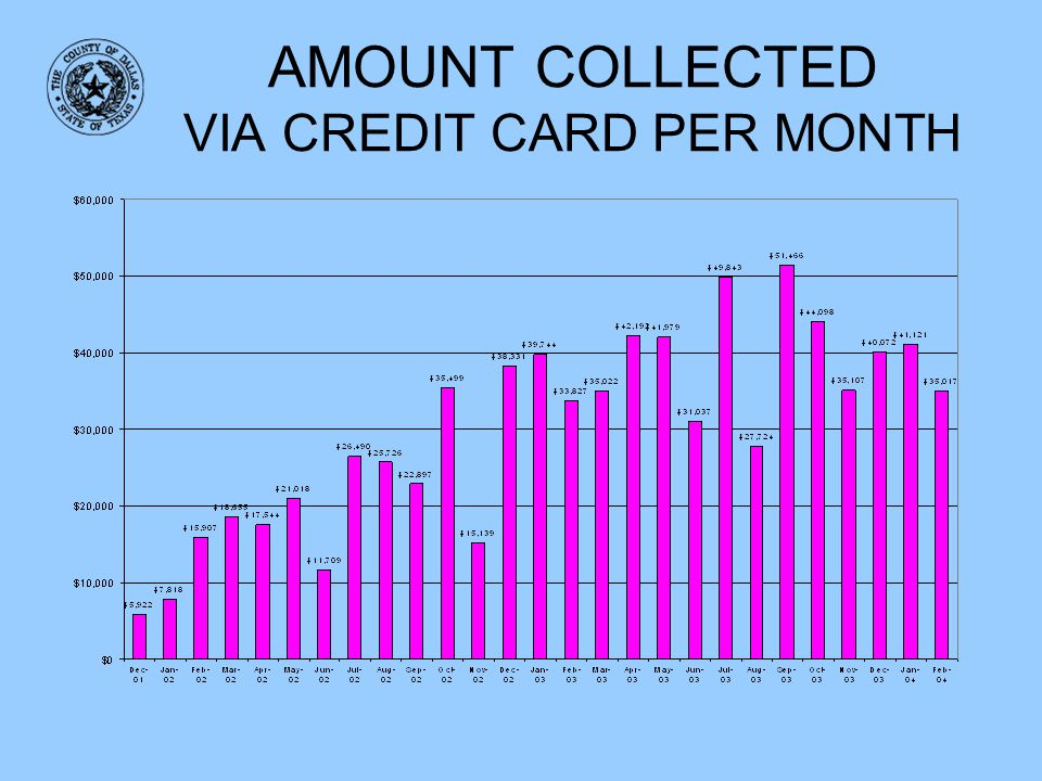 AMOUNT COLLECTED VIA CREDIT CARD PER MONTH