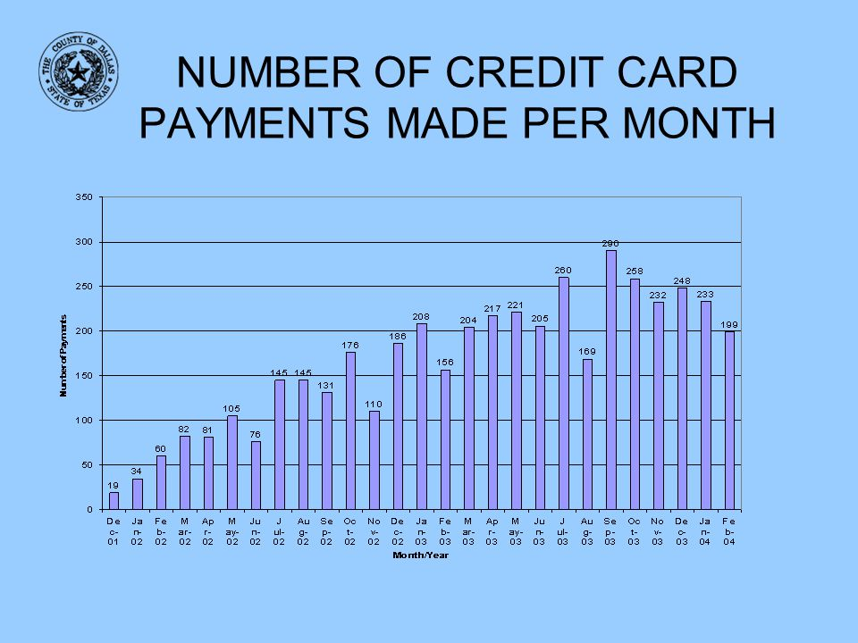 NUMBER OF CREDIT CARD PAYMENTS MADE PER MONTH