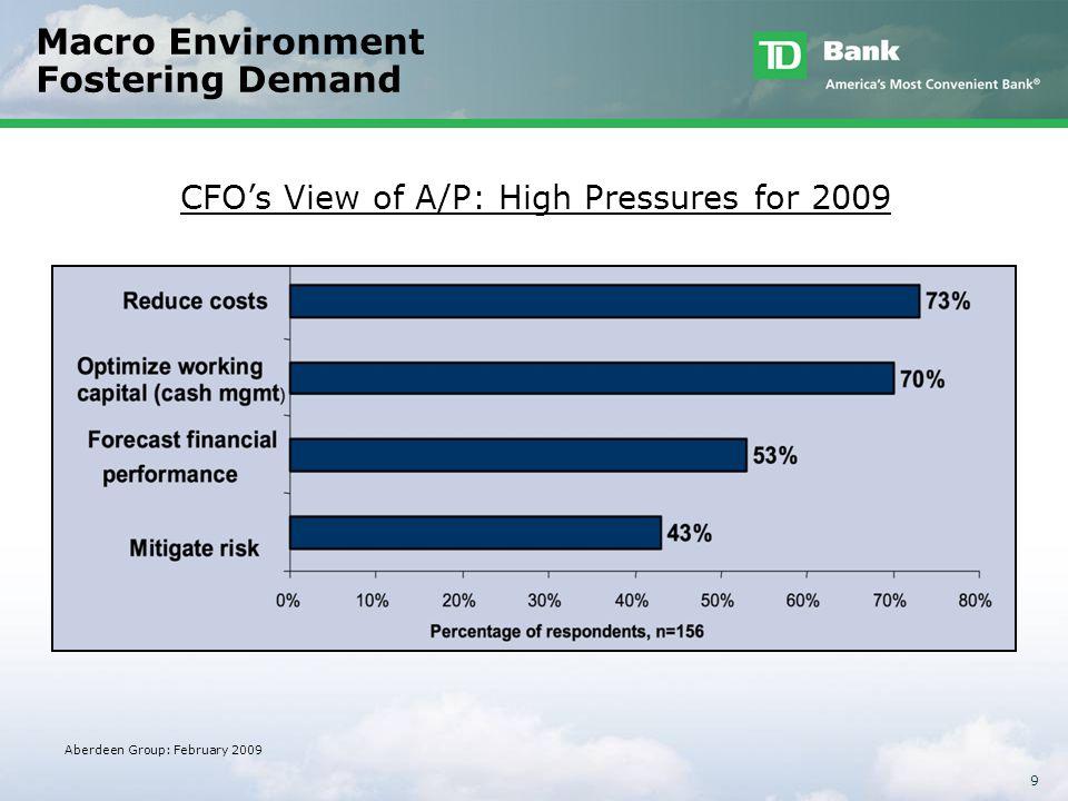 Macro Environment Fostering Demand