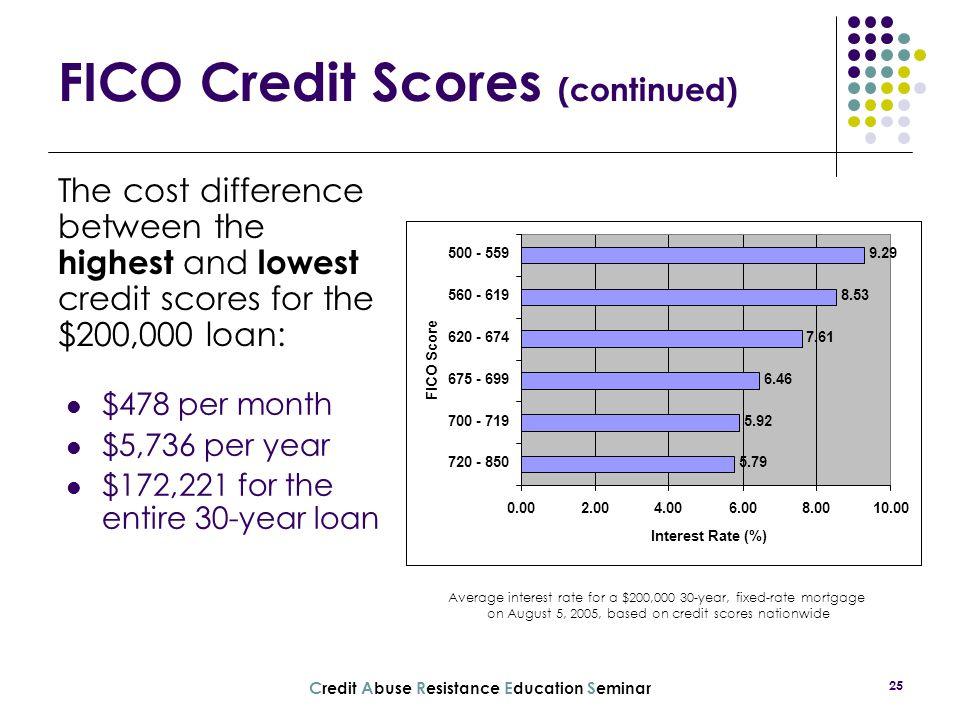 FICO Credit Scores (continued)