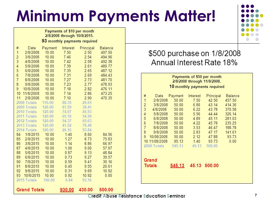 Minimum Payments Matter!