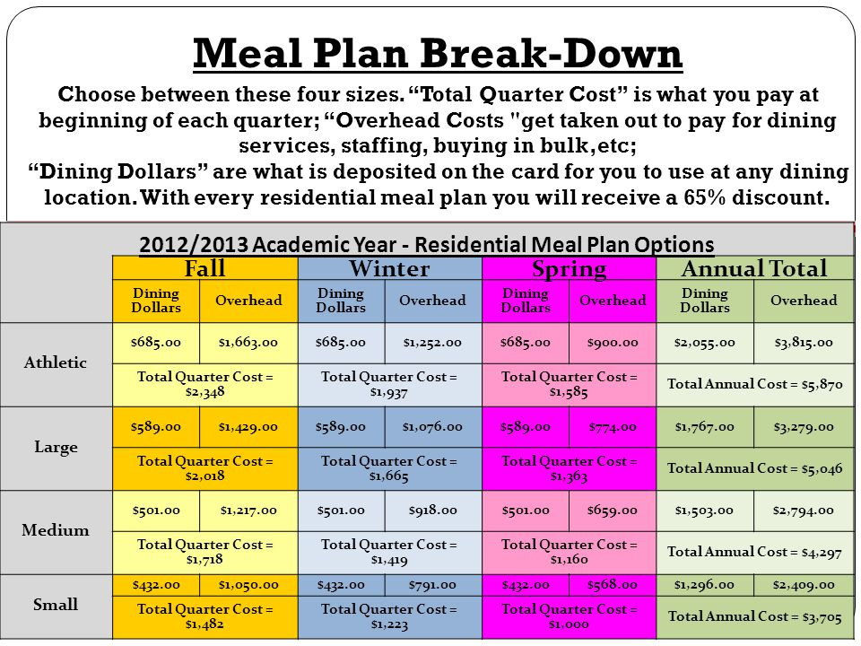 2012/2013 Academic Year - Residential Meal Plan Options