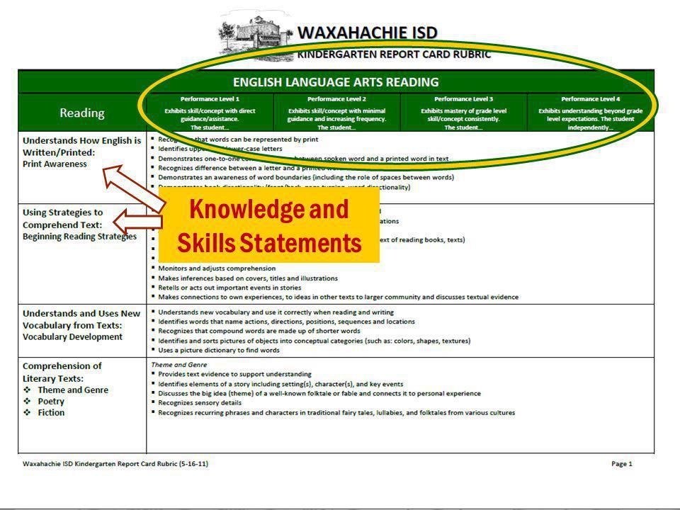 Knowledge and Skills Statements