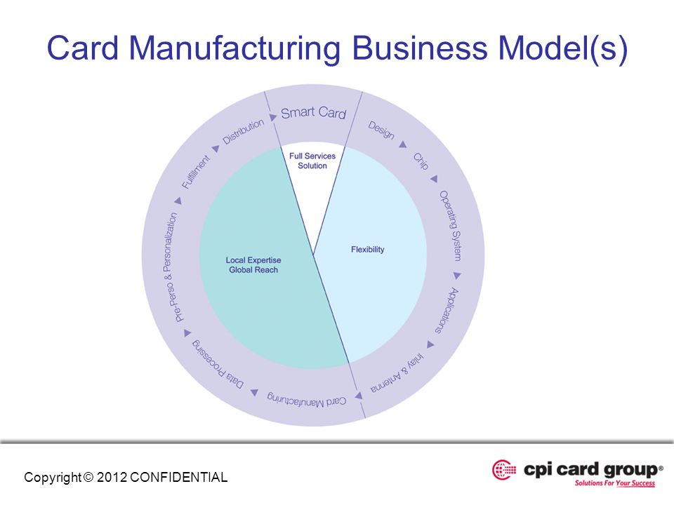 Card Manufacturing Business Model(s)