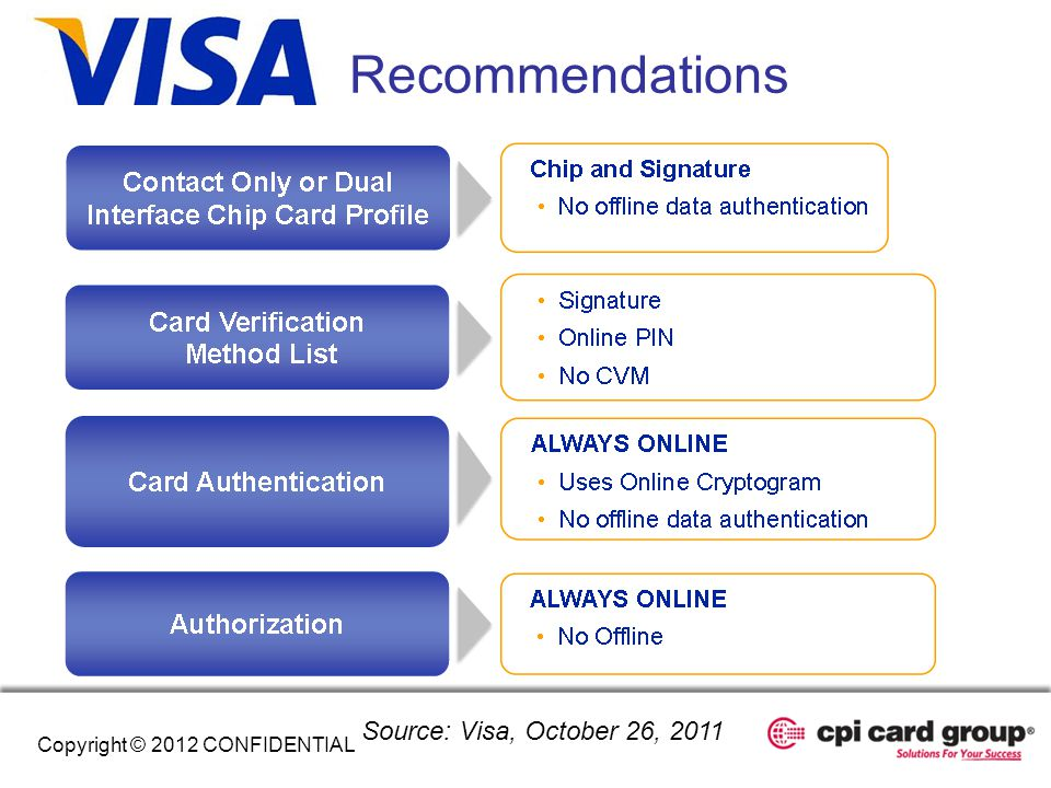 Recommendations Source: Visa, October 26, 2011