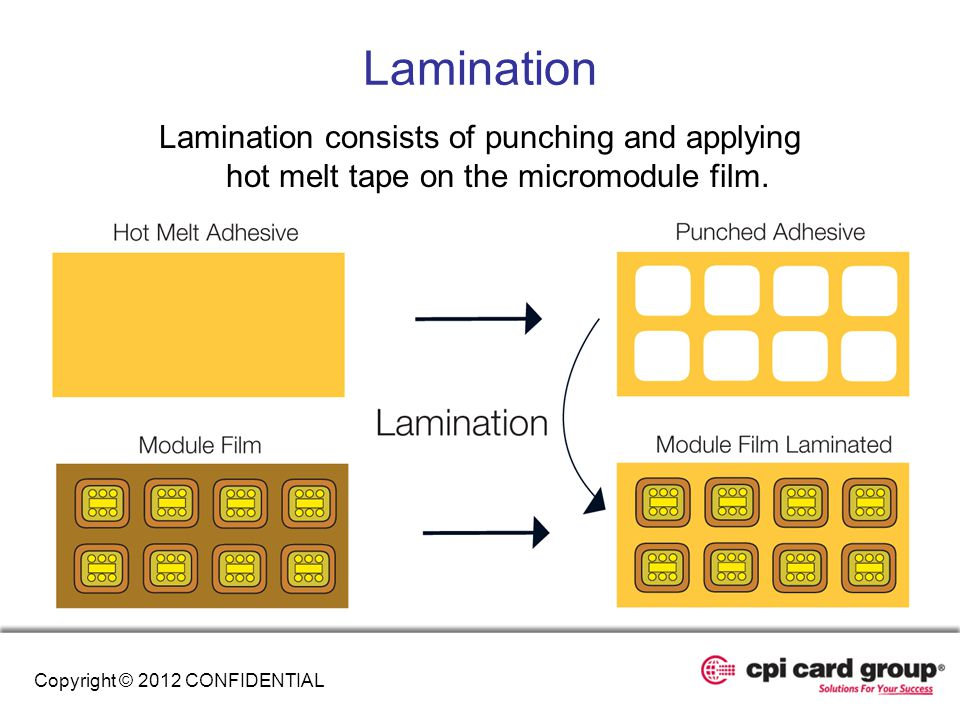 Lamination Lamination consists of punching and applying hot melt tape on the micromodule film.