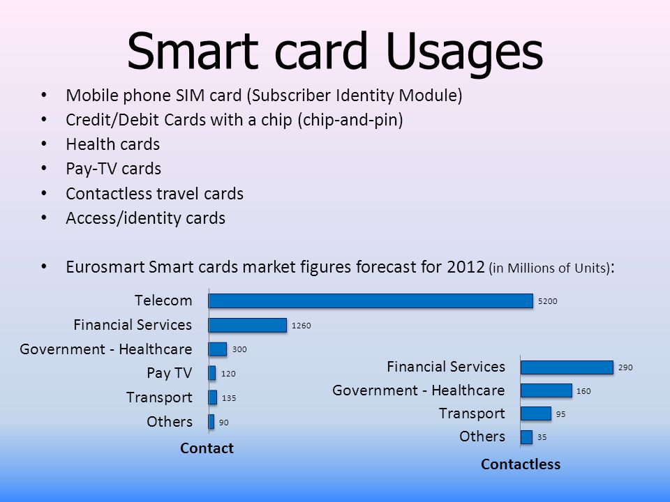 Smart card Usages Mobile phone SIM card (Subscriber Identity Module)