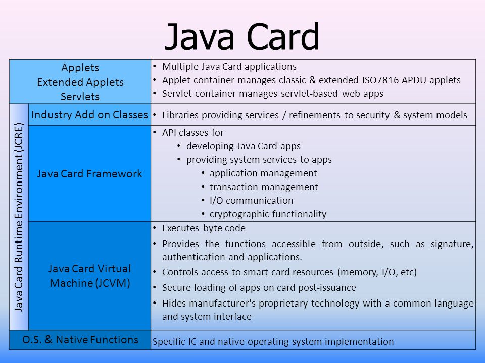 Java Card Applets Extended Applets Servlets Industry Add on Classes
