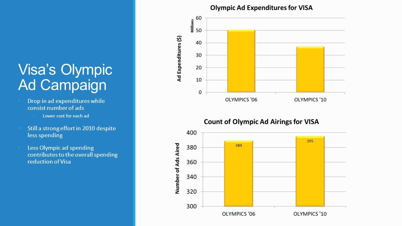 Visa's Olympic Ad Campaign