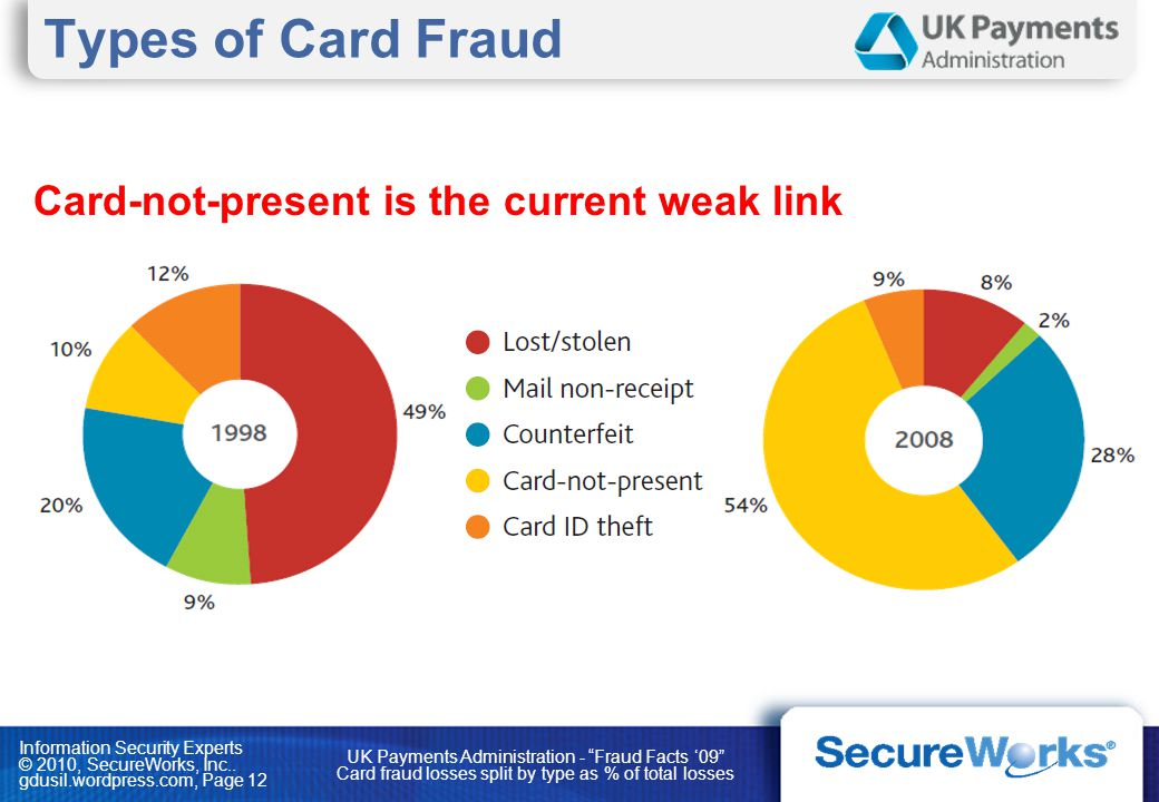Types of Card Fraud Card-not-present is the current weak link
