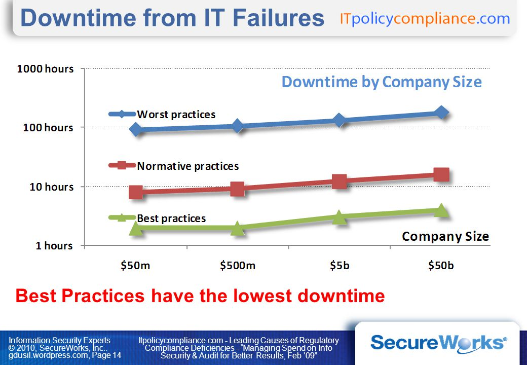 Downtime from IT Failures