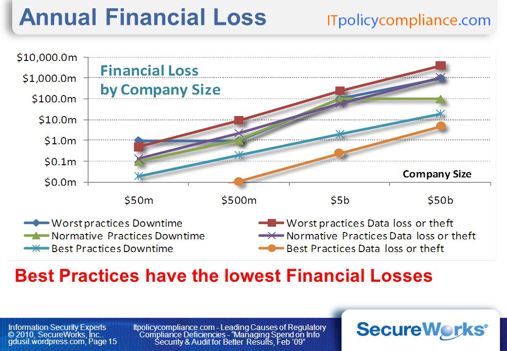 Annual Financial Loss Best Practices have the lowest Financial Losses