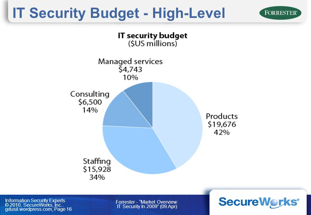 IT Security Budget - High-Level