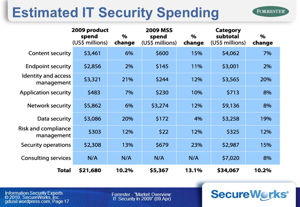 Estimated IT Security Spending